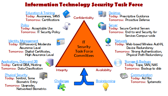 Information Technology Security Task Force