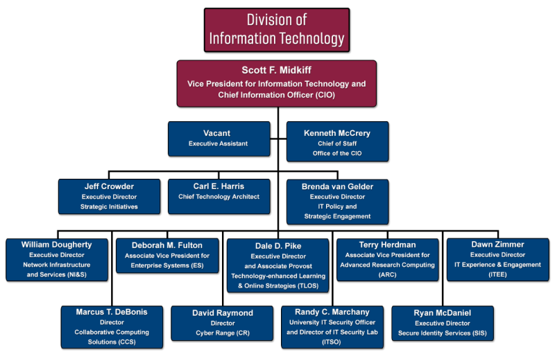 "Division of Information Technology Organizational chart, Scott F. Midkiff - Vice President for Information Technology and Chief Information Officer, Nichole Seeman - Executive Assistant, Kenneth McCrery Chief of Staff, Jeff Crowder - Executive Director Strategic Initiatives, Carl E. Harris - Chief Technology Architect, Brenda van Gelder - Executive Director IT Policy and  Strategic Engagement, Thomas ""Tweeks"" Weeks  - Director of Technology Futures and Community Advocacy, William Dougherty - Executive Director Network Infrastructure  and Services, Deborah M. Fulton - Associate Vice President for Enterprise Systems, Dale D. Pike - Executive Director and Associate Provost Technology-enhanced Learning  & Online Strategies, Terry Herdman - Associate Vice President for Advanced Research Computing , Dawn Zimmer - Executive Director  IT Experience & Engagement , Marcus T. DeBonis - Director Collaborative Computing  Solutions, David Raymond - Director Cyber Range, Randy C. Marchany - University IT Security Officer and Director of IT Security Lab, Ryan McDaniel - Executive Director  Secure Identity Services"
